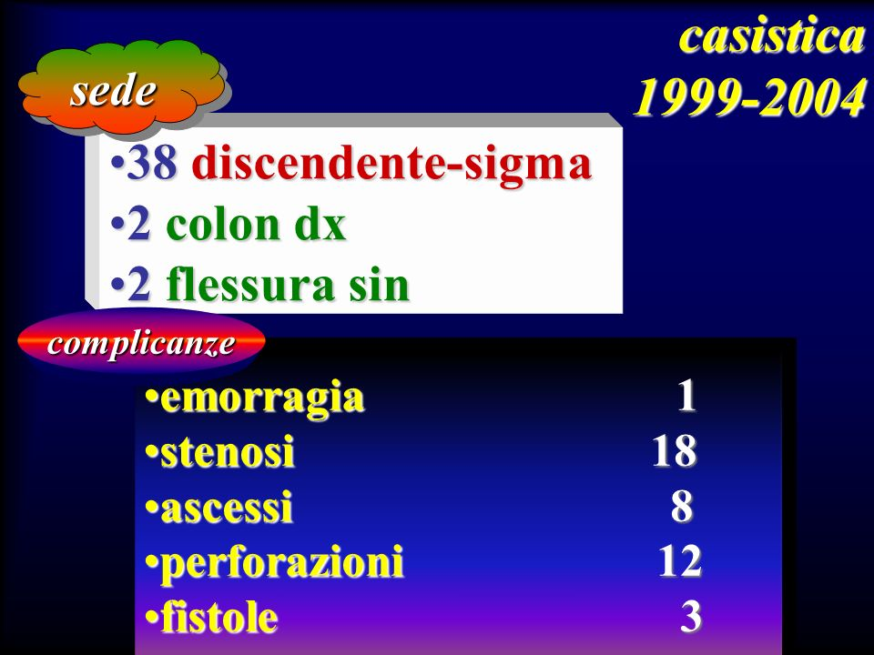 casistica 1999-2004 38 discendente-sigma 2 colon dx 2 flessura sin