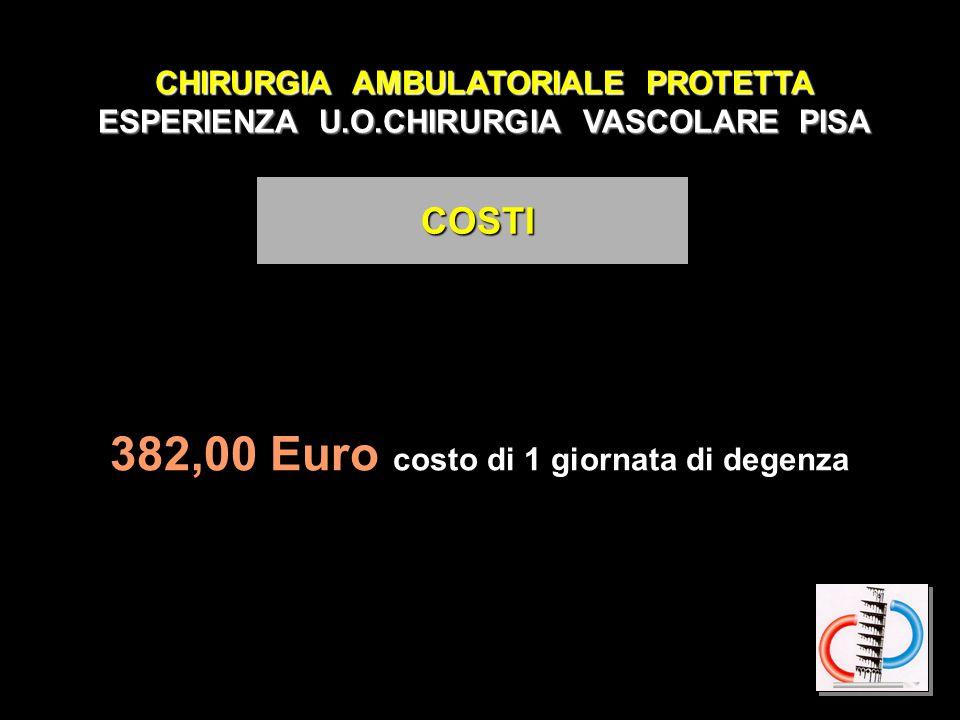 382,00 Euro costo di 1 giornata di degenza