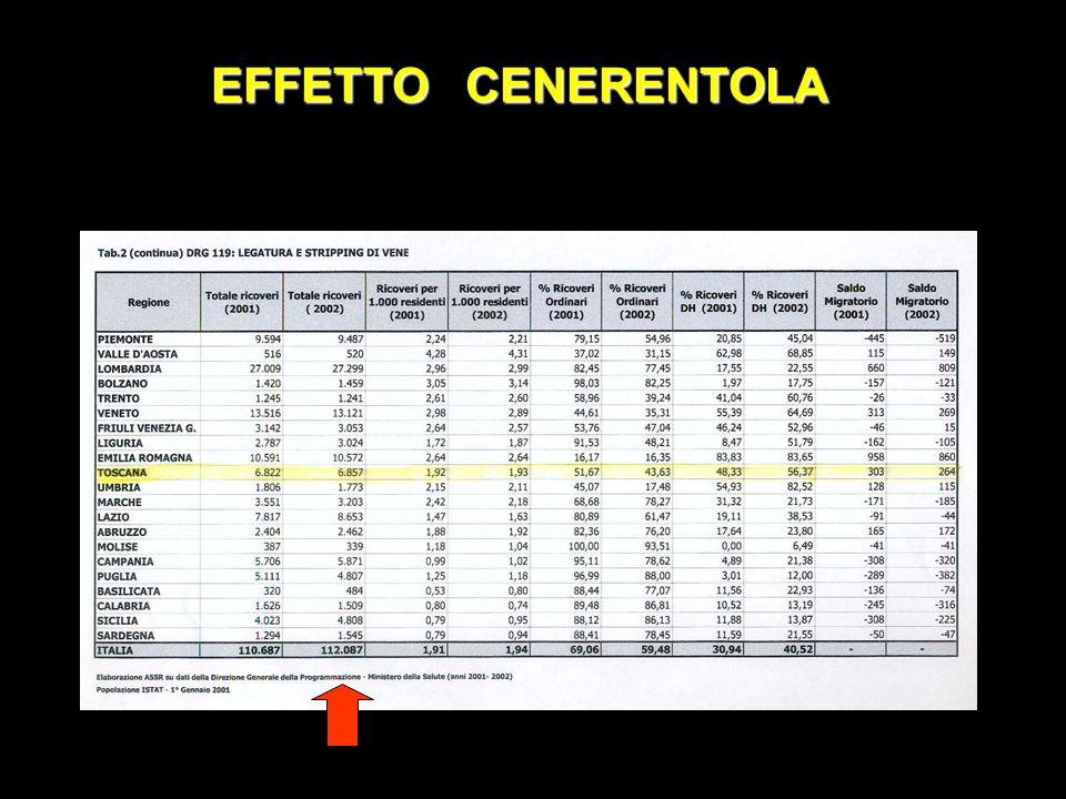 EFFETTO CENERENTOLA