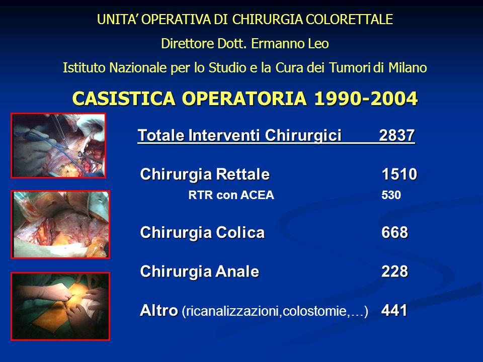 CASISTICA OPERATORIA 1990-2004