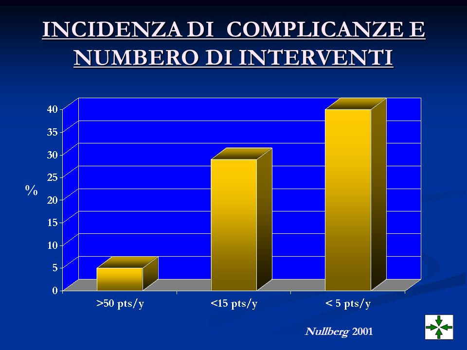 INCIDENZA DI COMPLICANZE E NUMBERO DI INTERVENTI