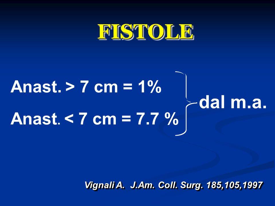 FISTOLE dal m.a. Anast. > 7 cm = 1% Anast. < 7 cm = 7.7 %