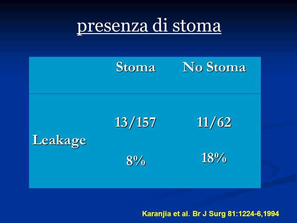 presenza di stoma Stoma No Stoma Leakage 13/157 11/62 18% 8%