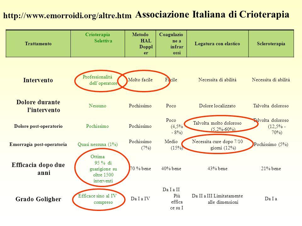 Associazione Italiana di Crioterapia