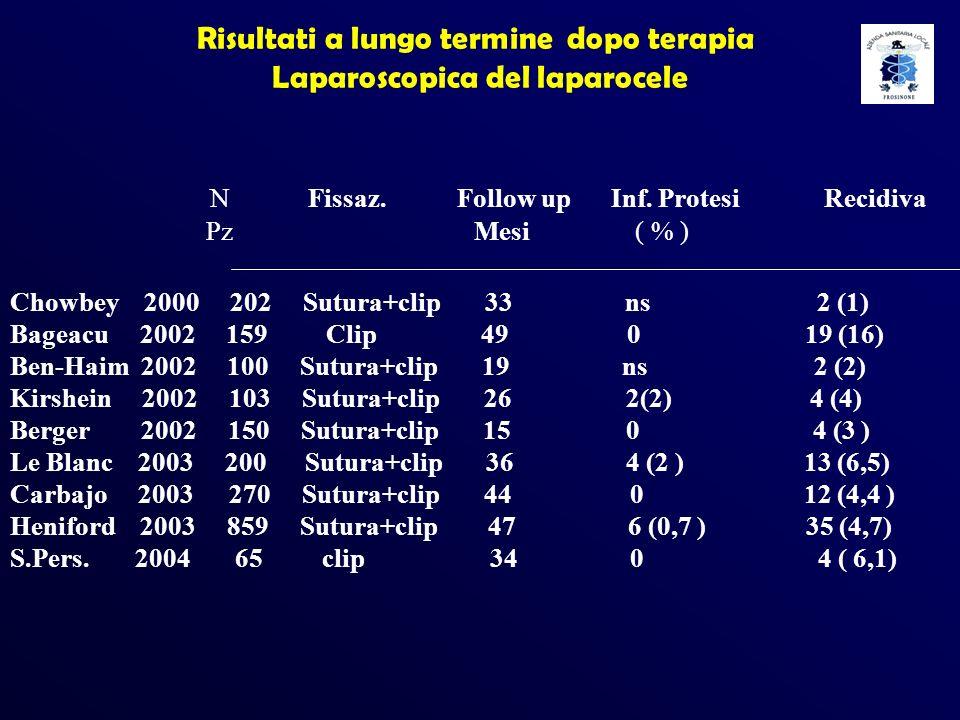 Risultati a lungo termine dopo terapia Laparoscopica del laparocele