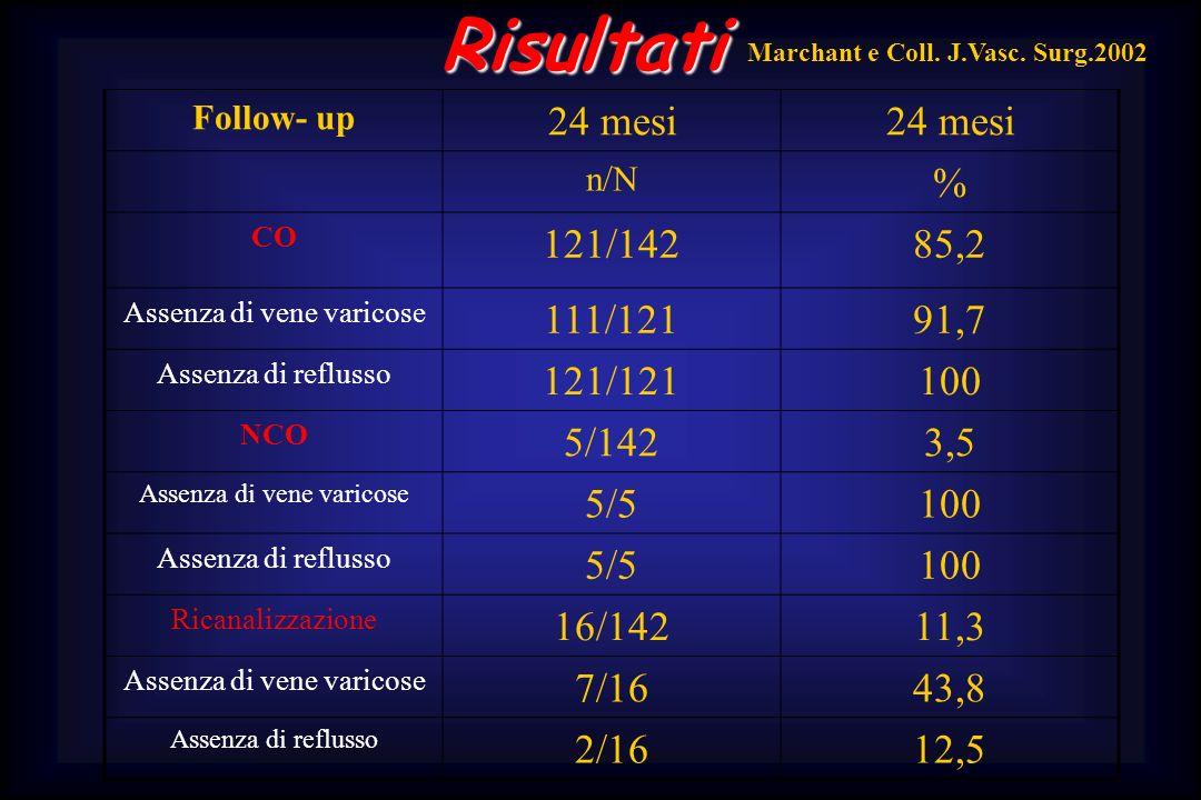 Assenza di vene varicose