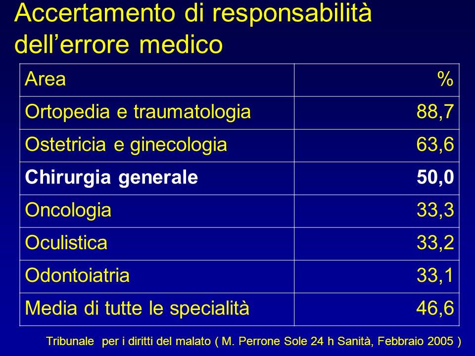 Accertamento di responsabilità dell'errore medico