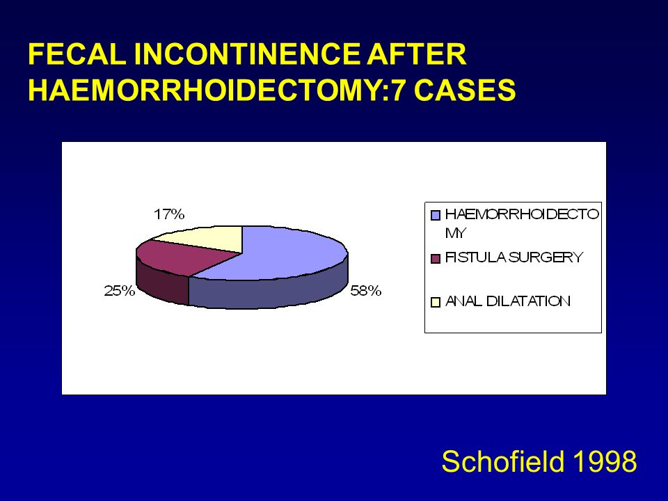 FECAL INCONTINENCE AFTER HAEMORRHOIDECTOMY:7 CASES