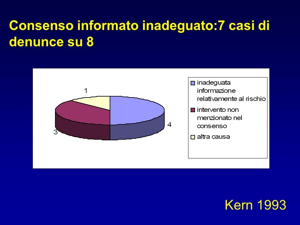 Consenso informato inadeguato:7 casi di denunce su 8