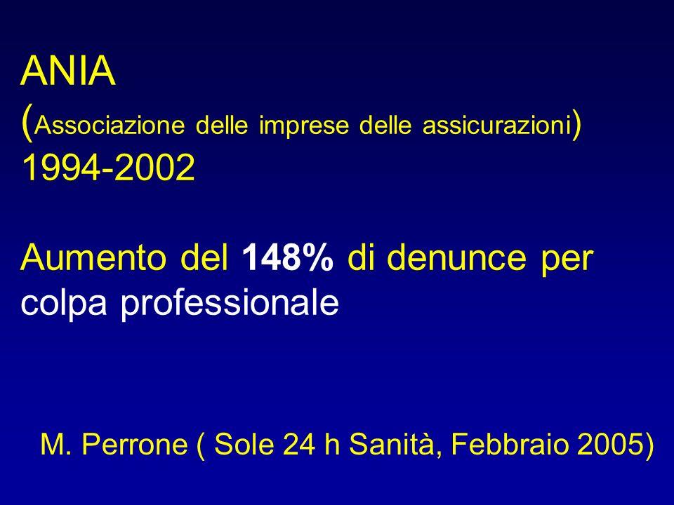 ANIA (Associazione delle imprese delle assicurazioni) 1994-2002 Aumento del 148% di denunce per colpa professionale