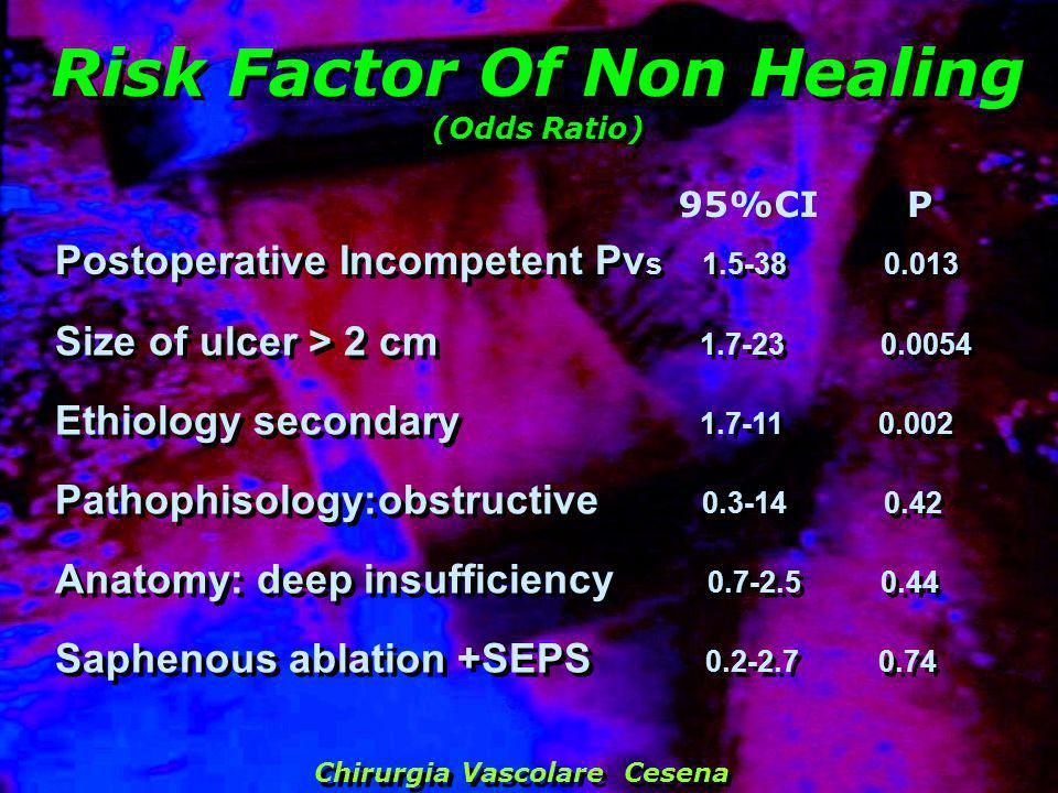 Risk Factor Of Non Healing