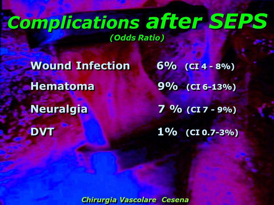 Complications after SEPS