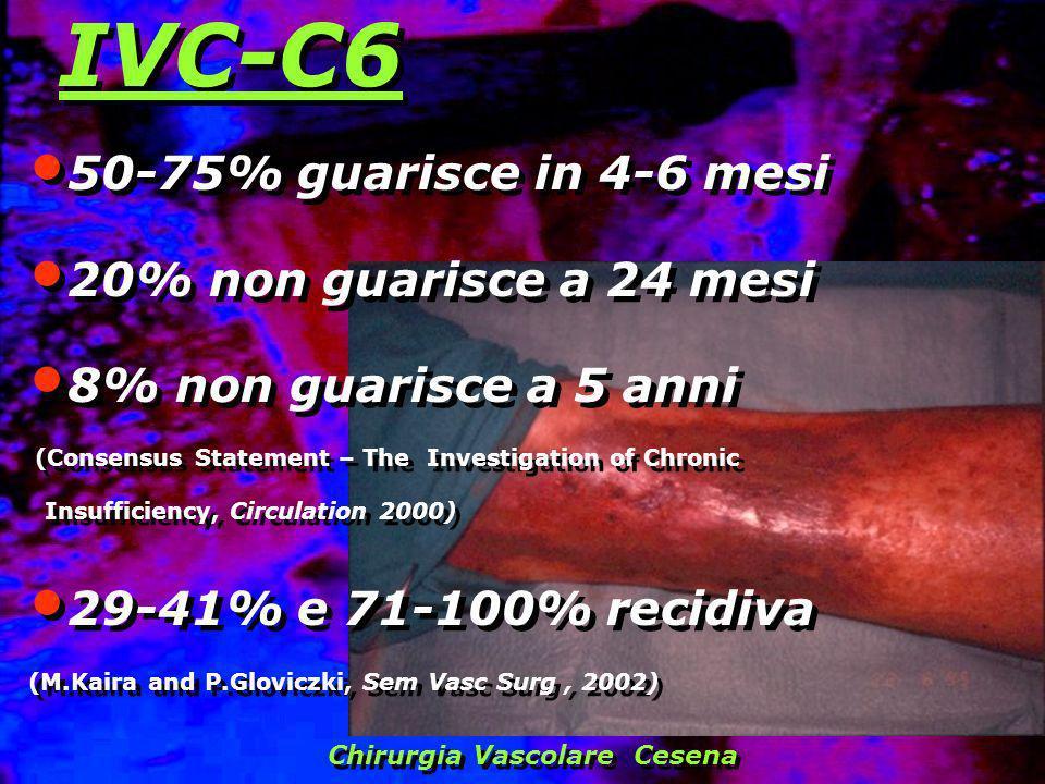 IVC-C6 50-75% guarisce in 4-6 mesi 20% non guarisce a 24 mesi