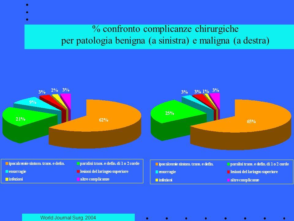 % confronto complicanze chirurgiche per patologia benigna (a sinistra) e maligna (a destra)