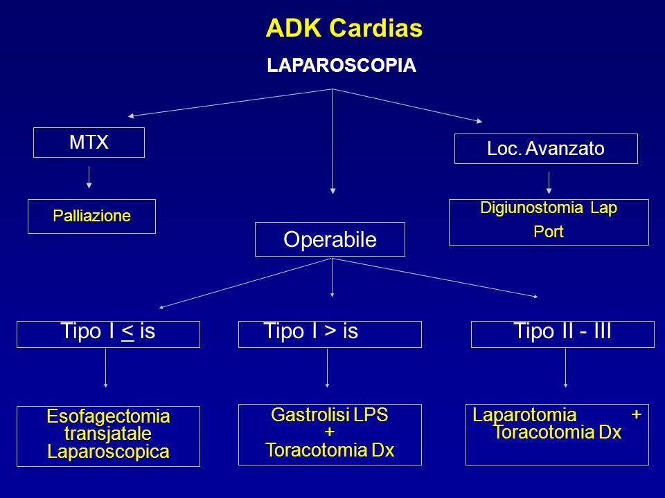 ADK Cardias Operabile Tipo II - III Tipo I > is Tipo I < is