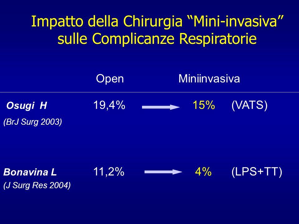 Impatto della Chirurgia Mini-invasiva sulle Complicanze Respiratorie
