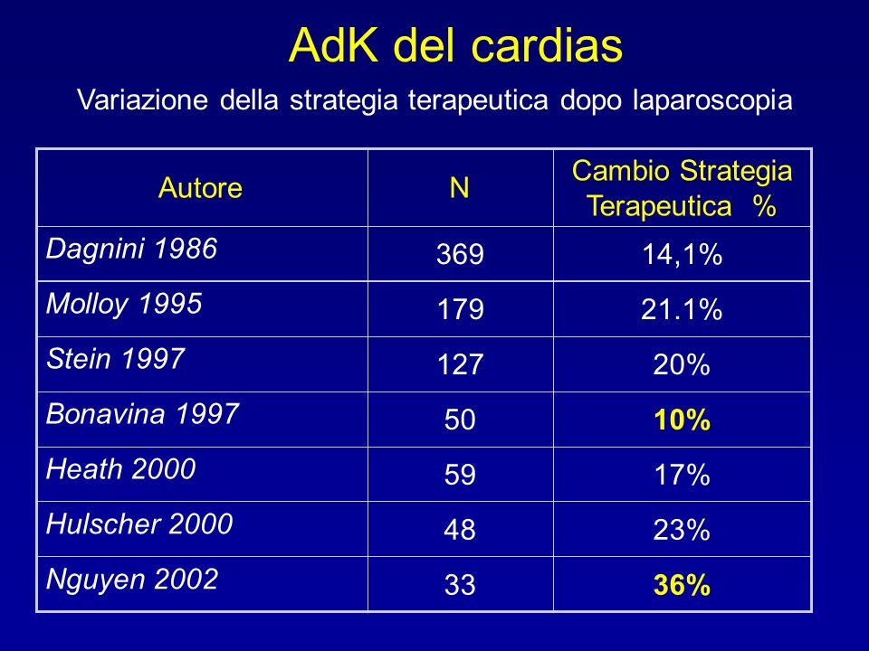 AdK del cardias Variazione della strategia terapeutica dopo laparoscopia. 36% 33. Nguyen 2002. 23%