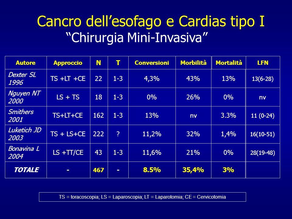 Cancro dell'esofago e Cardias tipo I