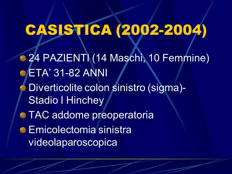 CASISTICA (2002-2004) 24 PAZIENTI (14 Maschi, 10 Femmine)