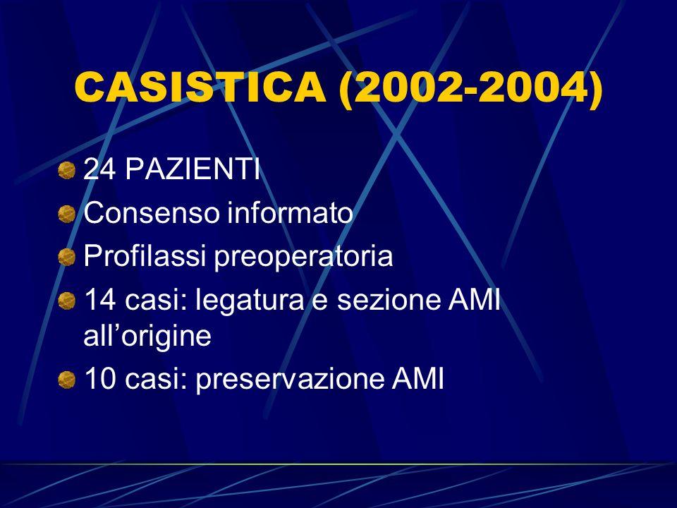 CASISTICA (2002-2004) 24 PAZIENTI Consenso informato