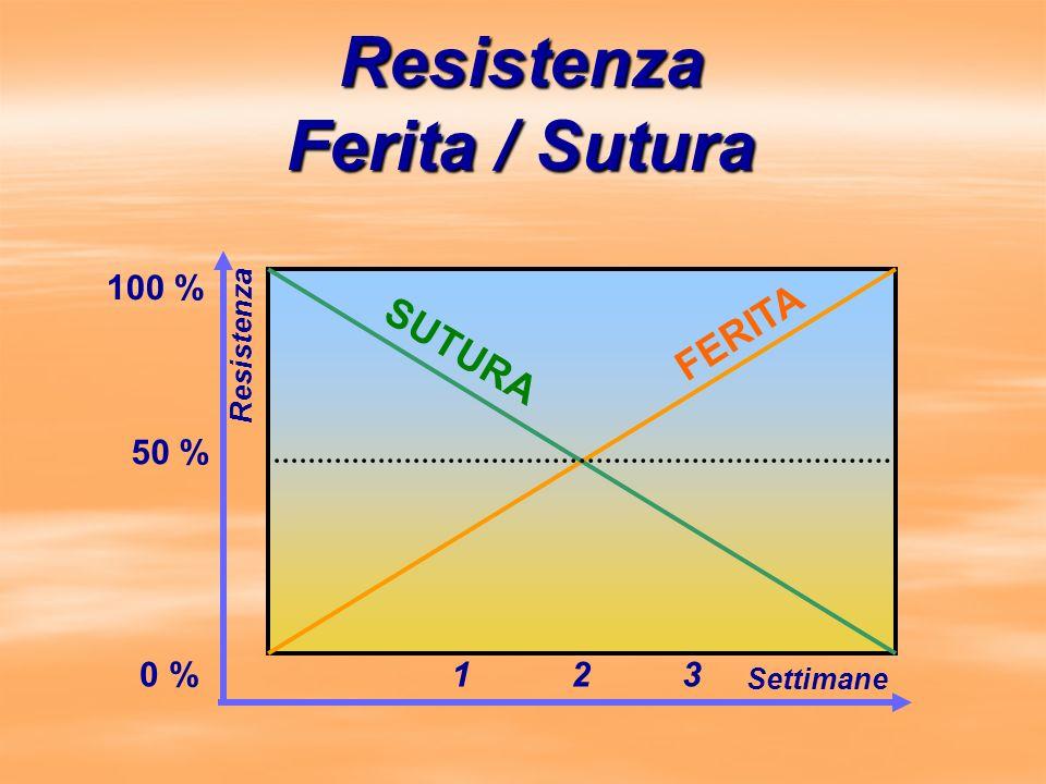 Resistenza Ferita / Sutura