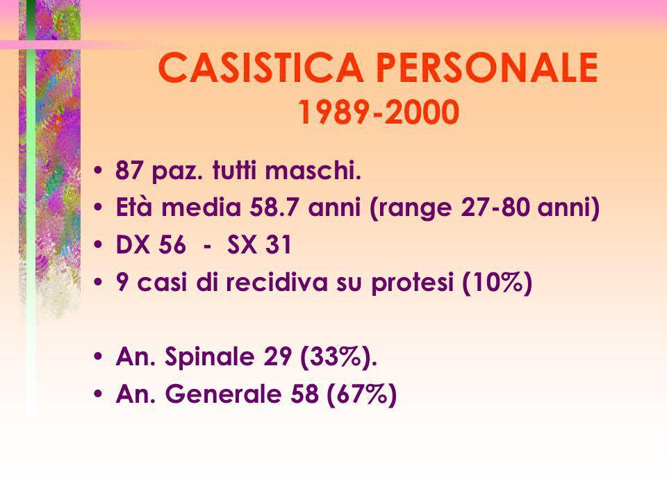 CASISTICA PERSONALE 1989-2000 87 paz. tutti maschi.