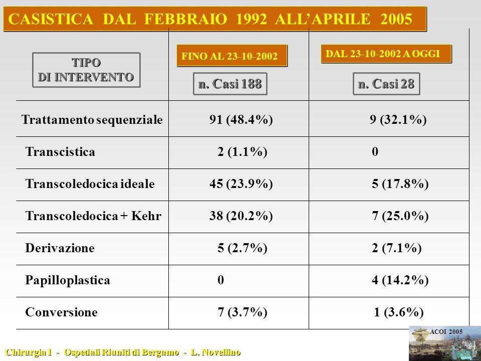CASISTICA DAL FEBBRAIO 1992 ALL'APRILE 2005