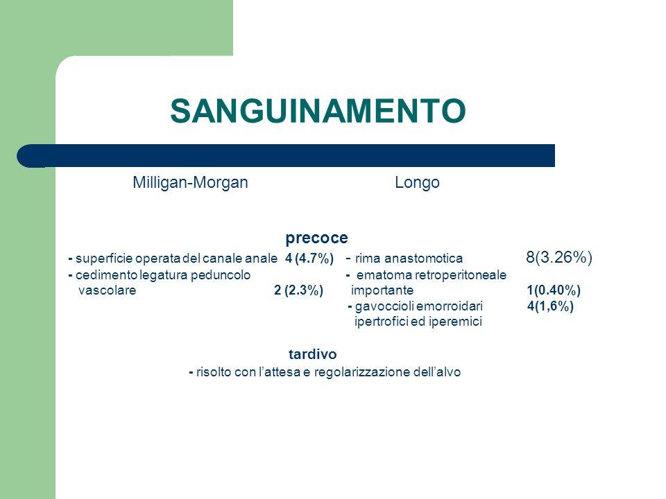 SANGUINAMENTO Milligan-Morgan Longo precoce tardivo