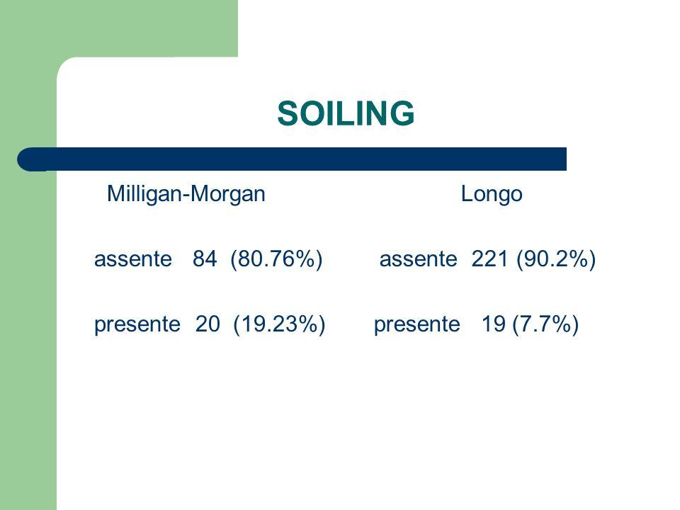 SOILING Milligan-Morgan assente 84 (80.76%) presente 20 (19.23%) Longo