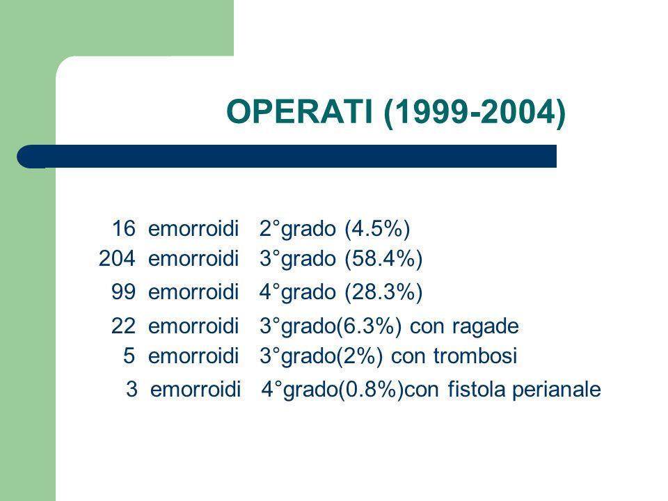 OPERATI (1999-2004) 99 emorroidi 4°grado (28.3%)