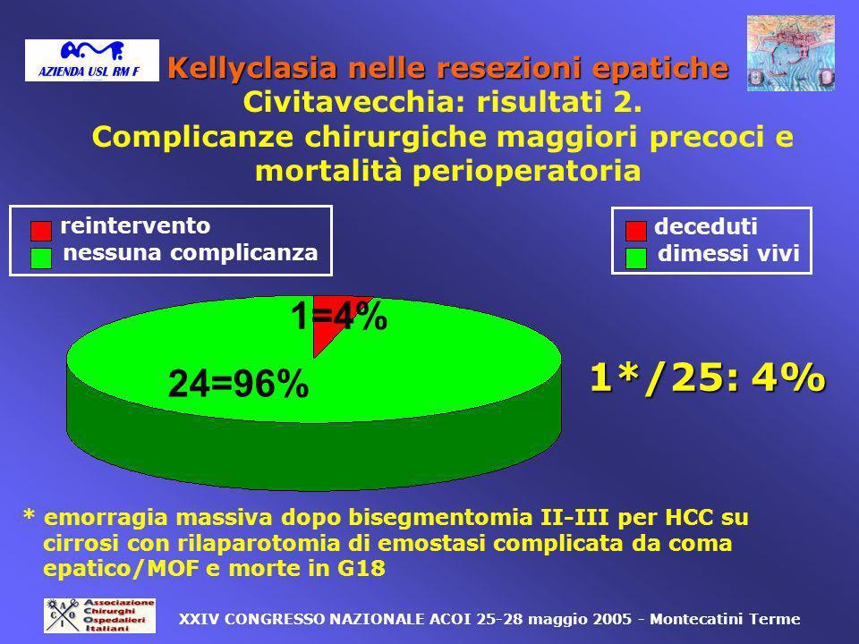 1=4% 1*/25: 4% 24=96% Kellyclasia nelle resezioni epatiche