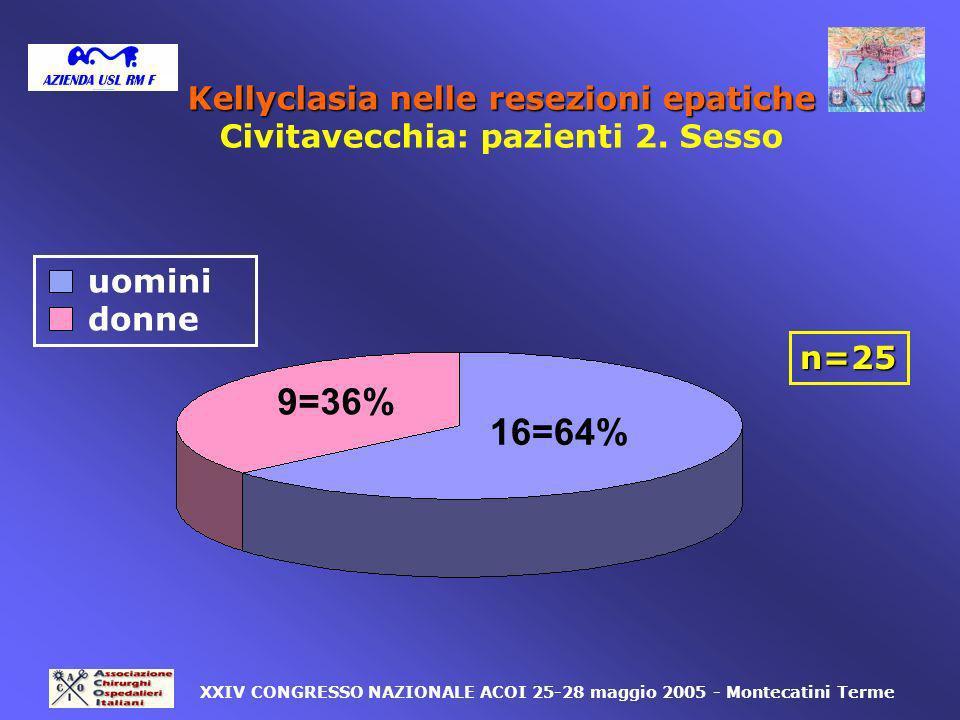 Kellyclasia nelle resezioni epatiche Civitavecchia: pazienti 2. Sesso