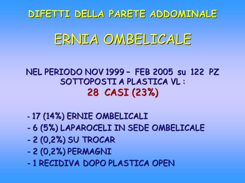 DIFETTI DELLA PARETE ADDOMINALE ERNIA OMBELICALE NEL PERIODO NOV 1999 – FEB 2005 su 122 PZ SOTTOPOSTI A PLASTICA VL : 28 CASI (23%)
