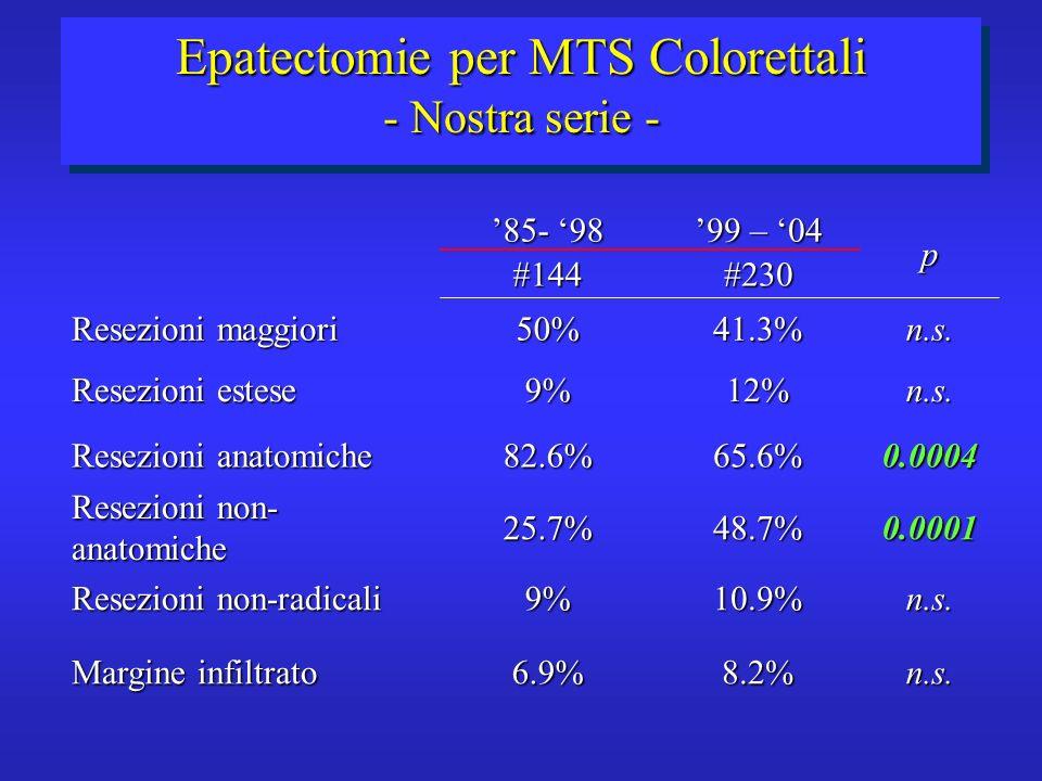 Epatectomie per MTS Colorettali - Nostra serie -