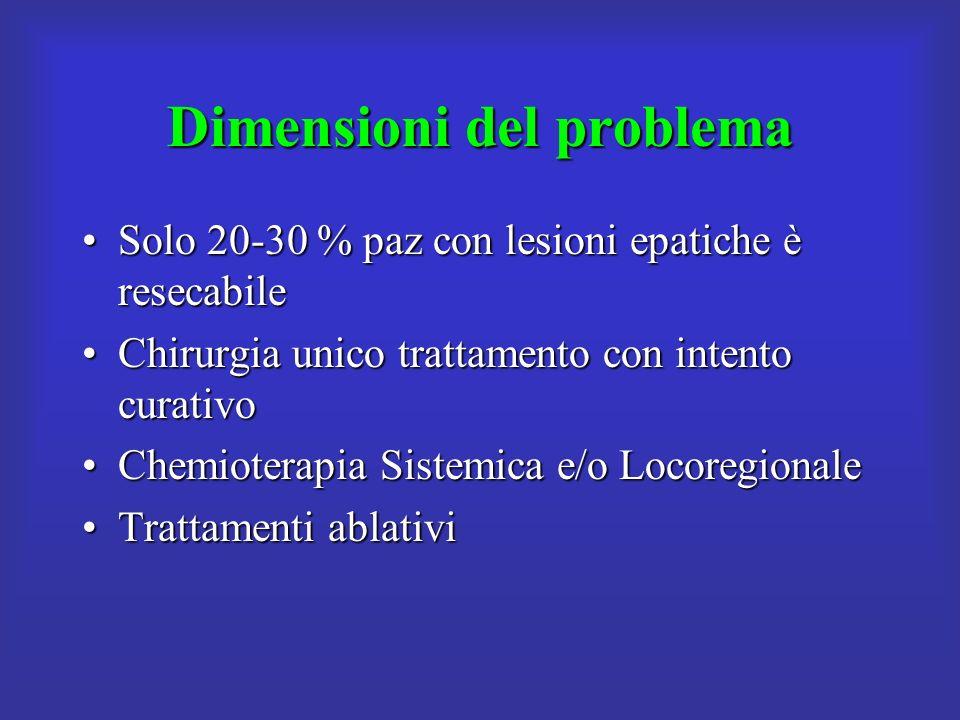 Dimensioni del problema