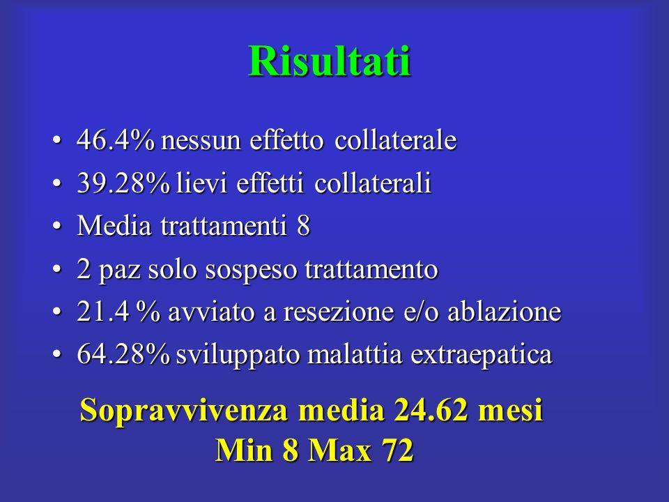 Sopravvivenza media 24.62 mesi