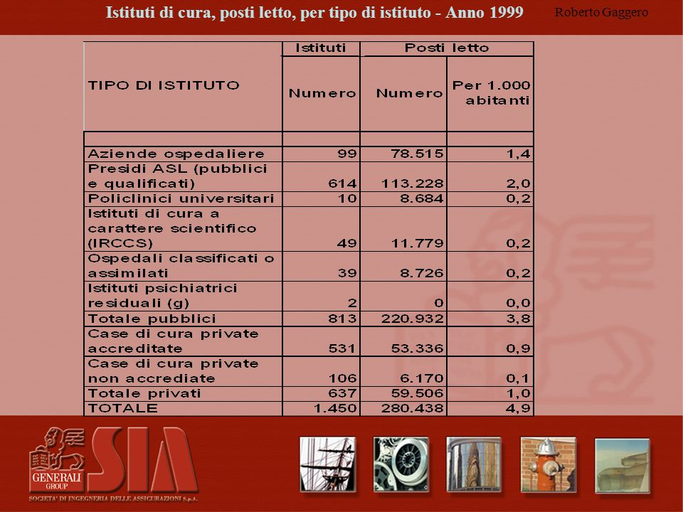 Istituti di cura, posti letto, per tipo di istituto - Anno 1999