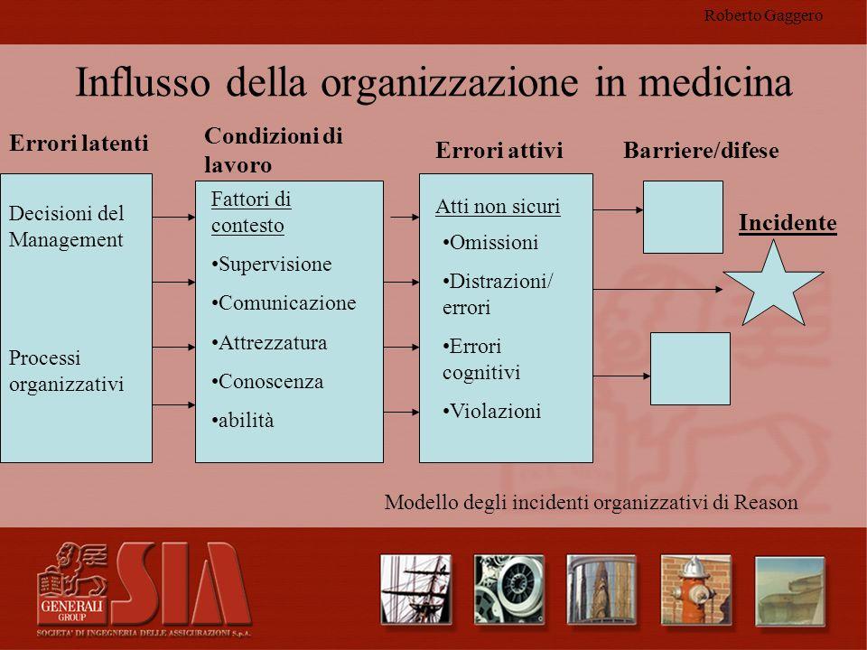 Influsso della organizzazione in medicina
