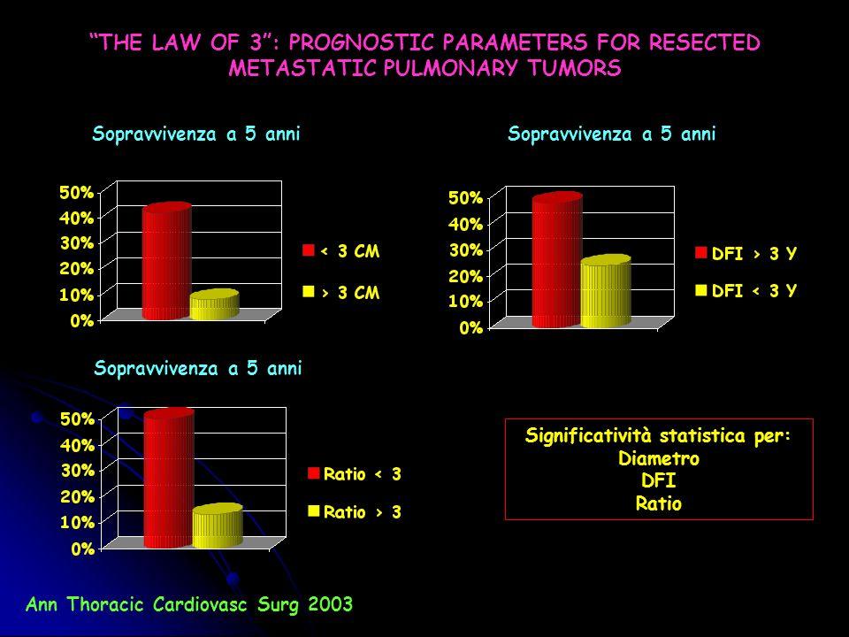 Significatività statistica per: