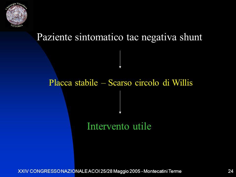 XXIV CONGRESSO NAZIONALE ACOI 25/28 Maggio 2005 - Montecatini Terme