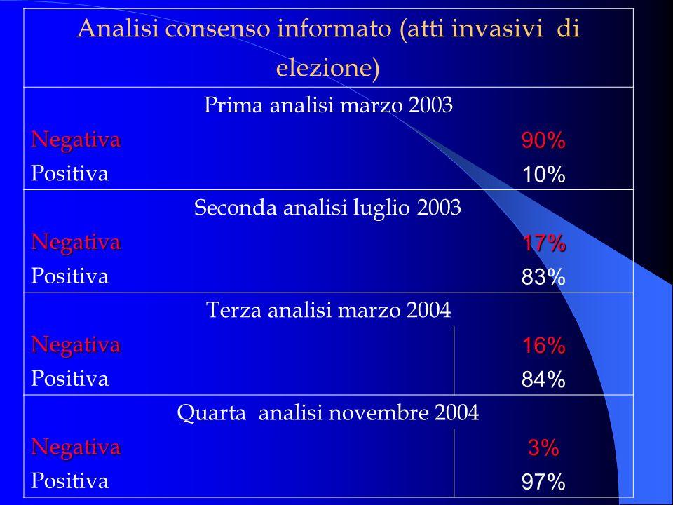 Analisi consenso informato (atti invasivi di elezione)