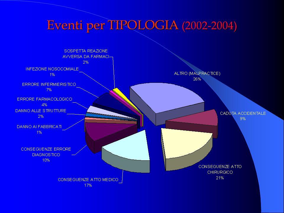 Eventi per TIPOLOGIA (2002-2004)