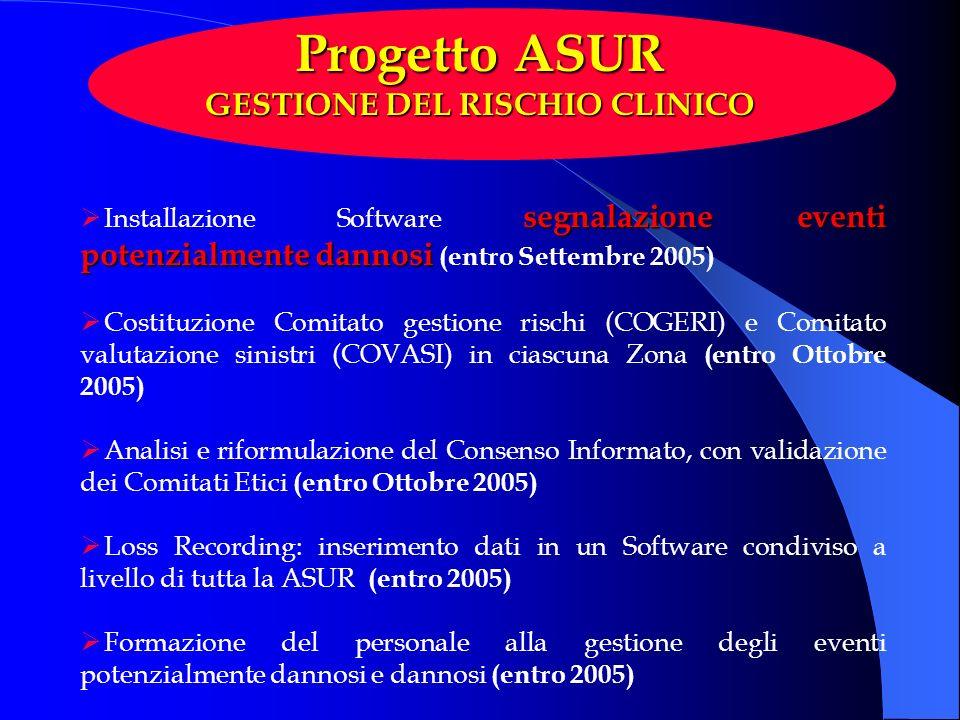 Progetto ASUR GESTIONE DEL RISCHIO CLINICO