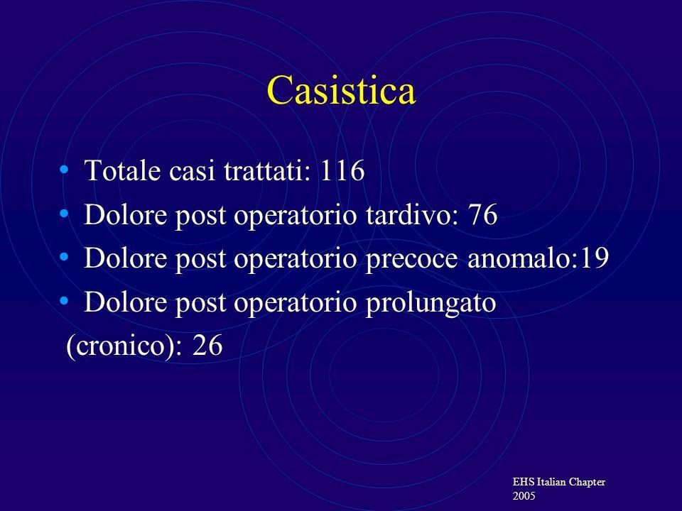 Casistica Totale casi trattati: 116 Dolore post operatorio tardivo: 76