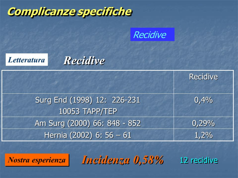Recidive Incidenza 0,58% Complicanze specifiche Recidive Letteratura