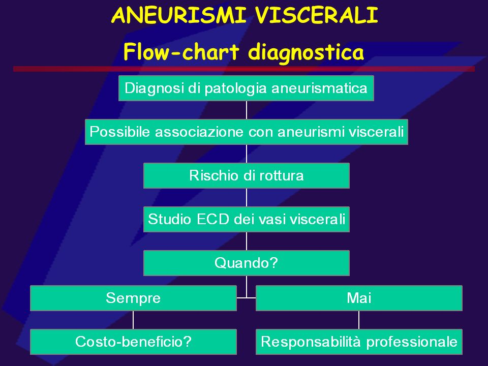 Flow-chart diagnostica