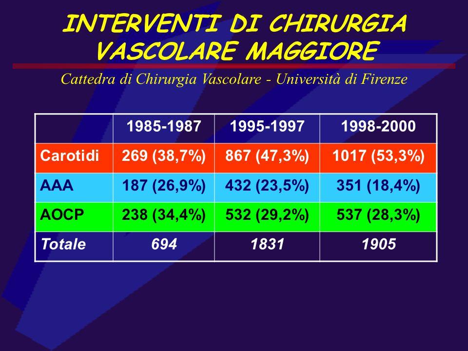 INTERVENTI DI CHIRURGIA VASCOLARE MAGGIORE