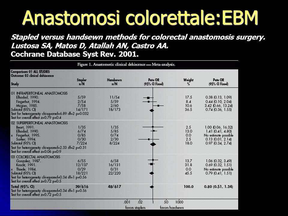 Anastomosi colorettale:EBM