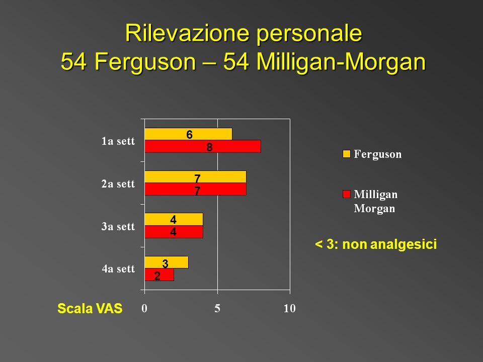 Rilevazione personale 54 Ferguson – 54 Milligan-Morgan