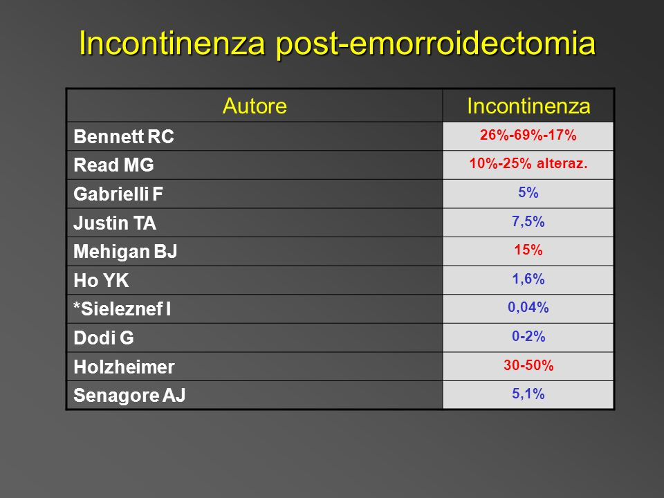 Incontinenza post-emorroidectomia